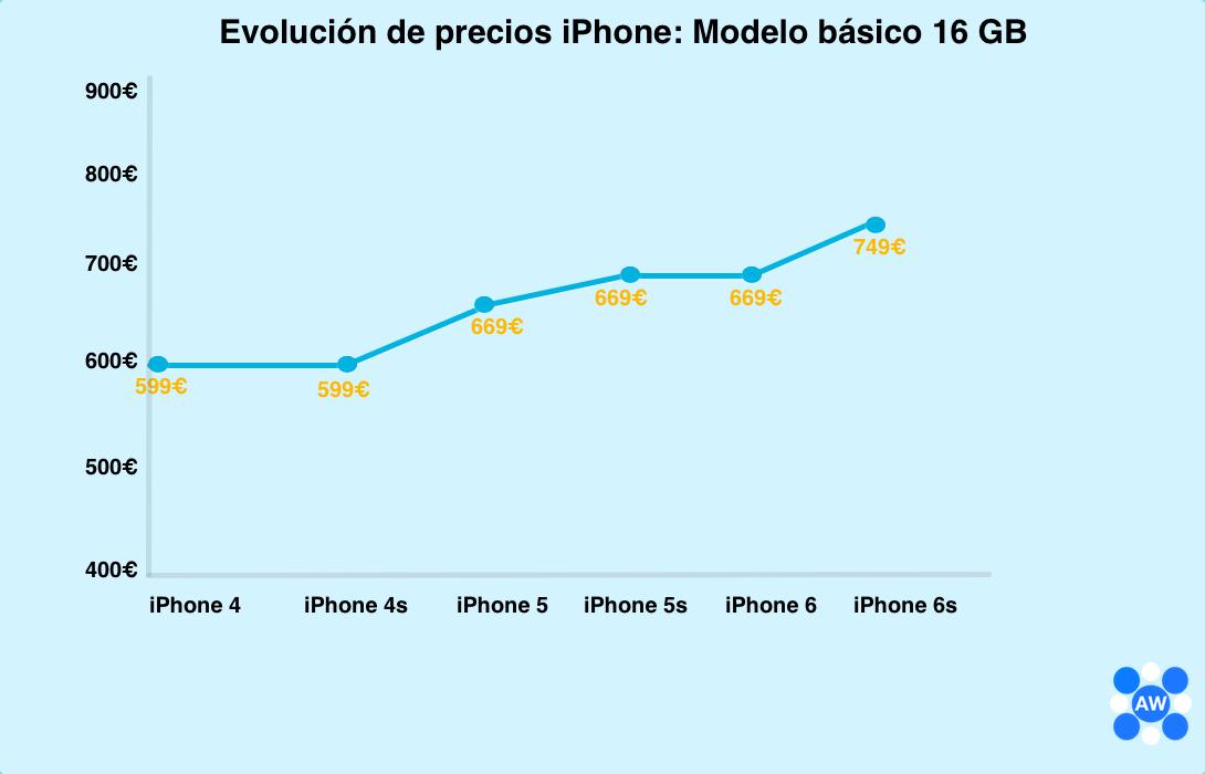 precio-iphone-7-1